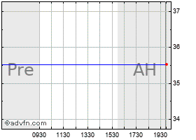 Intraday Asm chart