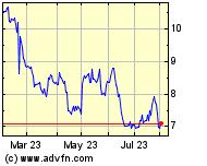 NASDAQ:BCRX