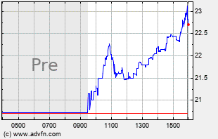 BOOM Intraday Chart