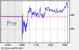 CHTR Intraday Chart