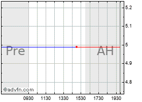 Intraday Clearwire Corp. - Class A (MM) chart