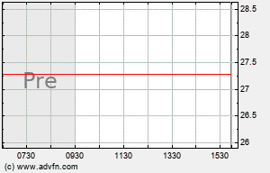 CPEX Intraday Chart