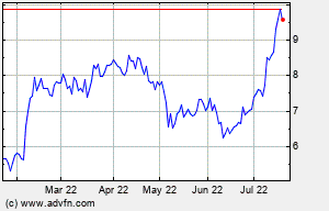 CPRX 6 Month Chart