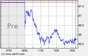 CRUS Intraday Chart