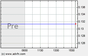 DNDN Intraday Chart