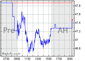 Intraday Ebay chart