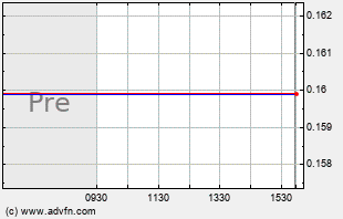 ESSX Intraday Chart
