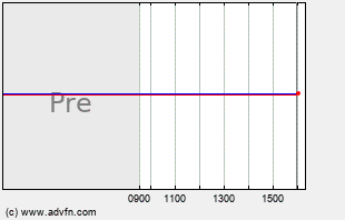 FB Intraday Chart