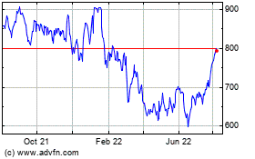 Click Here for more First Citizens Bancshares Charts.