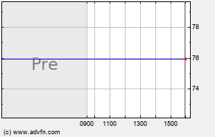 FIRE Intraday Chart