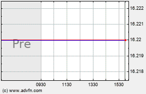 FMFC Intraday Chart