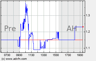 GAME Intraday Chart
