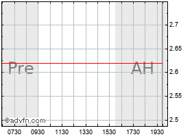 Intraday Great Elm Capital Group, Inc. chart
