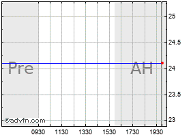 Intraday Gmarket Inc. ADS (MM) chart