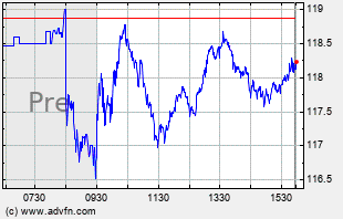 GOOG Intraday Chart