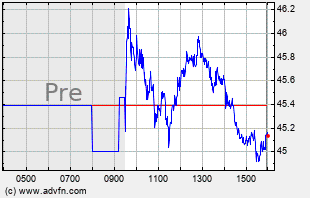 HALO Intraday Chart