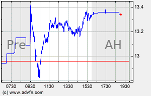 HBAN Intraday Chart