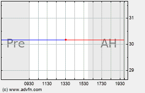 HBOS Intraday Chart
