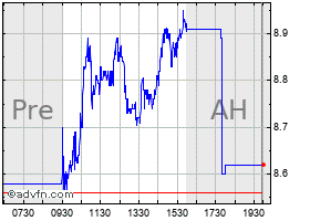 Intraday Hudson chart