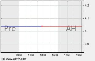 HEAT Intraday Chart