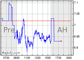 Intraday Himax chart