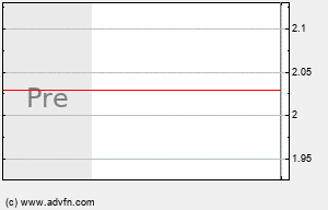 HPOL Intraday Chart