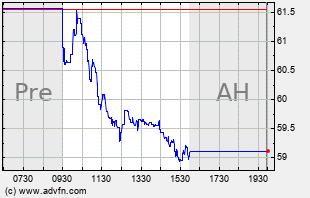 IDCC Intraday Chart