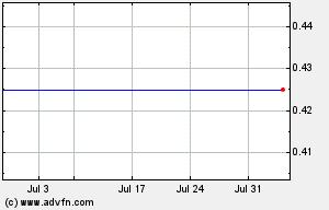 IDRA 1 Month Chart