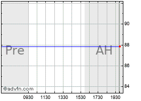 Intraday Immunomedics chart
