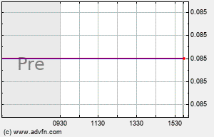 INAP Intraday Chart