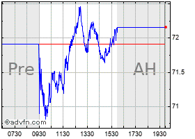 Intraday Incyte chart