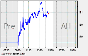 JBHT Intraday Chart