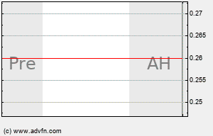 LPHI Intraday Chart