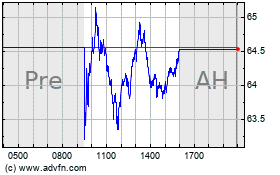 Click Here for more Lattice Semiconductor Charts.