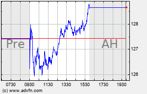 LSI Intraday Chart
