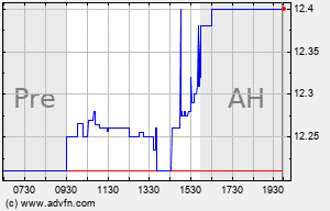 NECB Intraday Chart