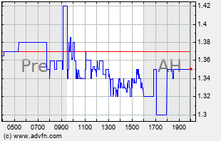 NEPT Intraday Chart