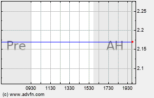 NIHD Intraday Chart