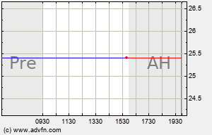 NITE Intraday Chart