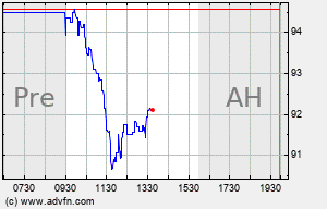 NSIT Intraday Chart