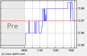 OBCI Intraday Chart