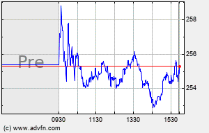 ODFL Intraday Chart