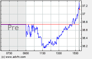 ODP Intraday Chart