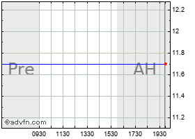 Intraday (MM) chart