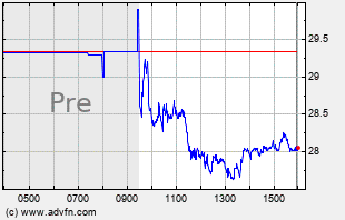 OSTK Intraday Chart