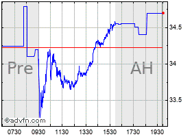 Intraday Penn National chart