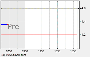 RBCAA Intraday Chart