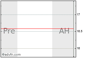 Intraday RF Micro Devices chart