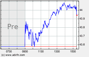 SPMD Intraday Chart
