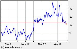 SRPT 2 Year Chart